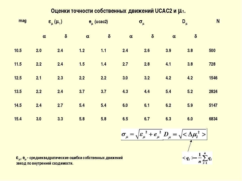 Оценки точности собственных движений UCAC2 и 1. , e - среднеквадратические ош...