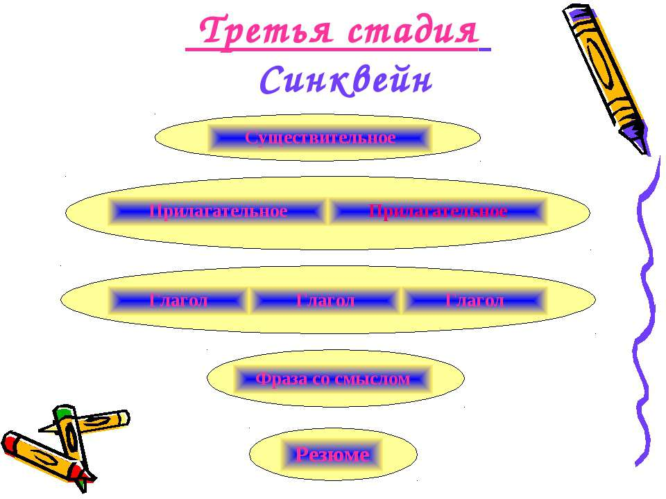 Третья стадия Синквейн Существительное Прилагательное Прилагательное Глагол Г...