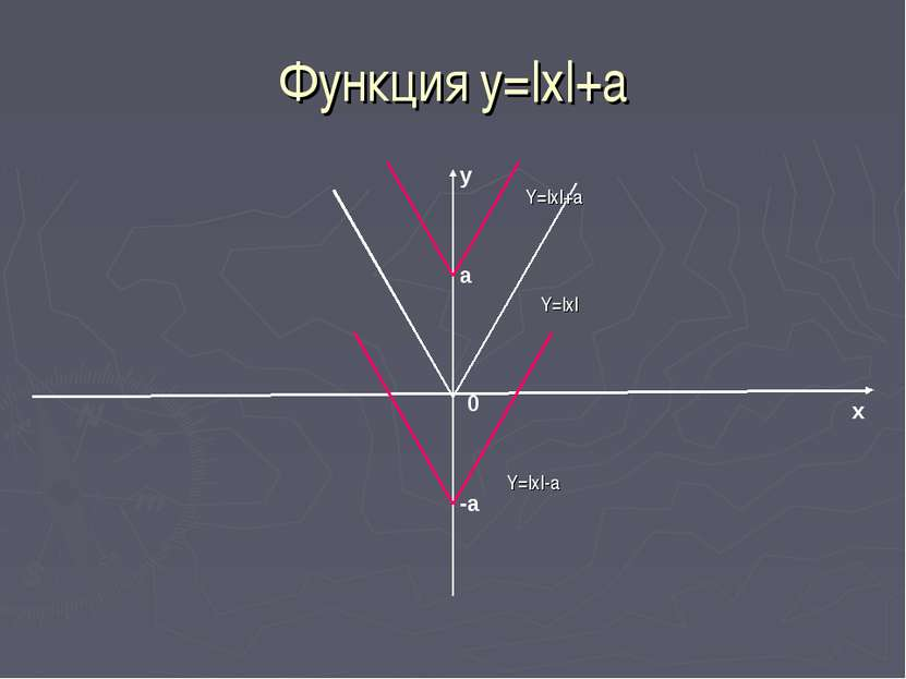 Функция у=|x|+a a -a 0 x y Y=|x| Y=|x|+a Y=|x|-a