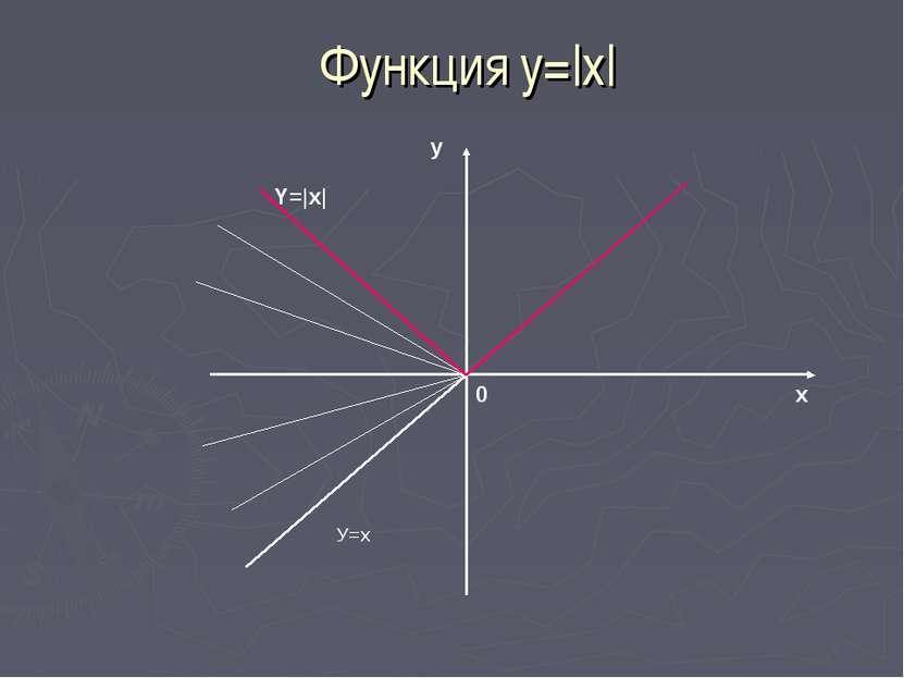 Функция у=|x| х у 0 У=х Y=|x|