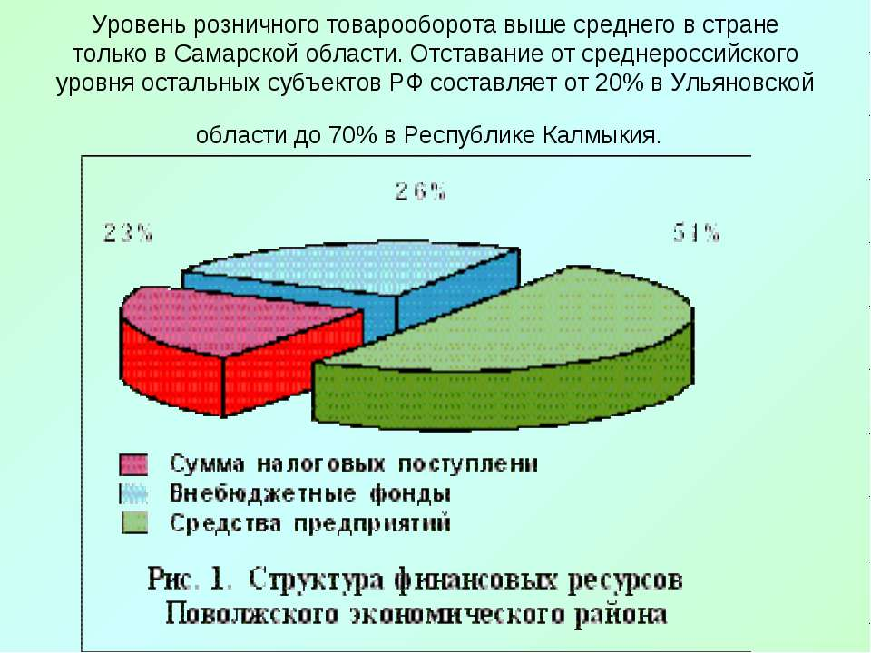 Уровень розничного товарооборота выше среднего в стране только в Самарской об...