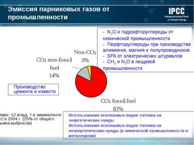 Эмиссия парниковых газов от промышленности Производство цемента и извести - N...