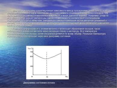 Для сплавов получены корреляционные зависимости между положениями линий солид...