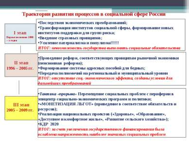 I этап Первая половина 1990 – х годов II этап 1996 – 2005 гг. III этап 2005 –...