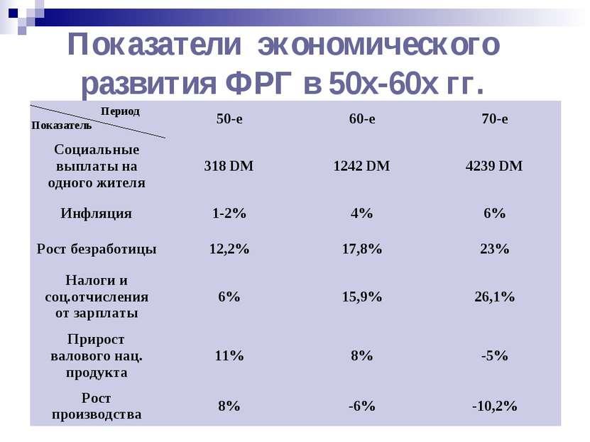 Показатели экономического развития ФРГ в 50х-60х гг. Показатель Период
