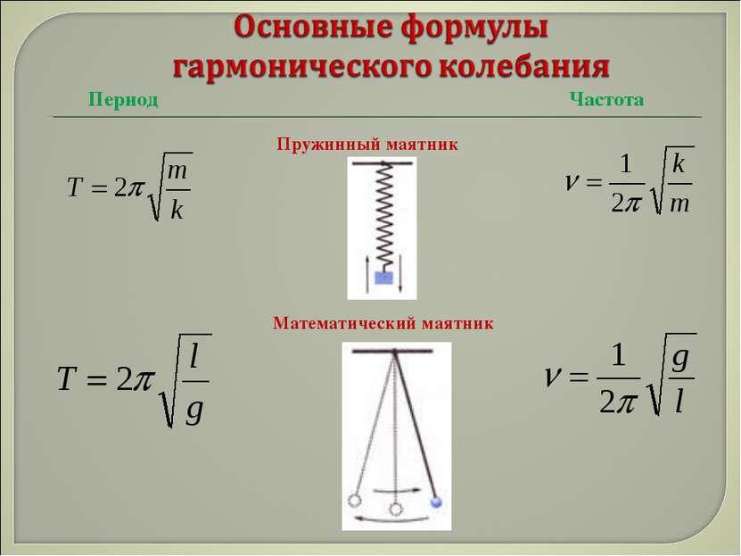 Период Частота Пружинный маятник Математический маятник
