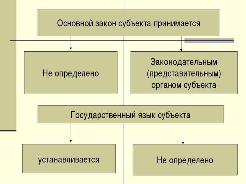 Основной закон субъекта принимается Не определено Законодательным (представит...