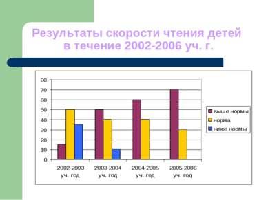 Результаты скорости чтения детей в течение 2002-2006 уч. г.