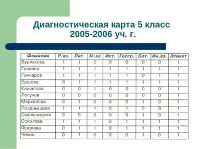 Диагностическая карта 5 класс 2005-2006 уч. г.