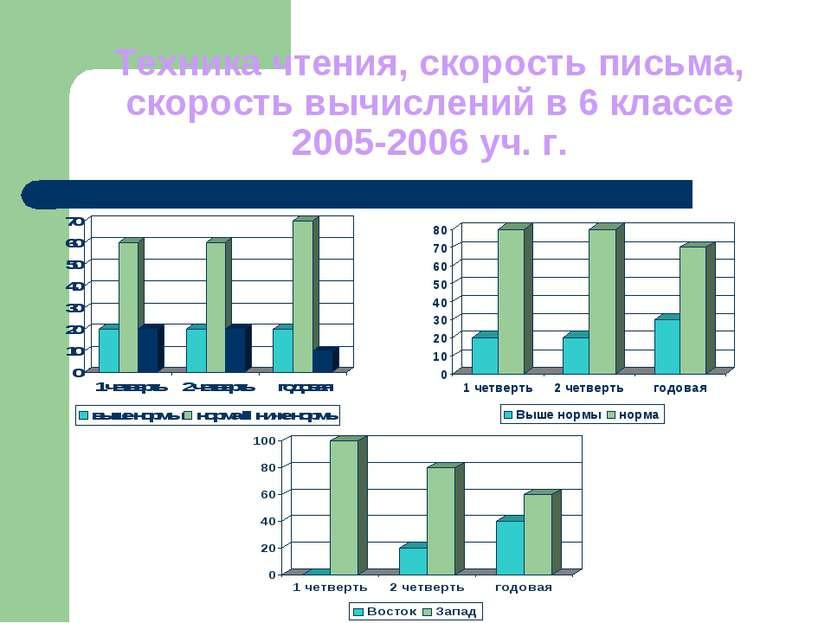 Техника чтения, скорость письма, скорость вычислений в 6 классе 2005-2006 уч. г.