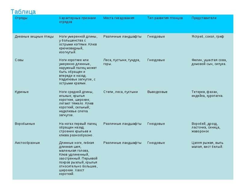 Таблица Отряды Характерные признаки отрядов Места гнездования Тип развития пт...