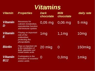 Vitamins Vitamin Properties Dark chocolate Milk chocolate daily rate Vitamin ...