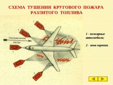 СХЕМА ТУШЕНИЯ КРУГОВОГО ПОЖАРА РАЗЛИТОГО ТОПЛИВА 1 - пожарные автомобили; 2 -...