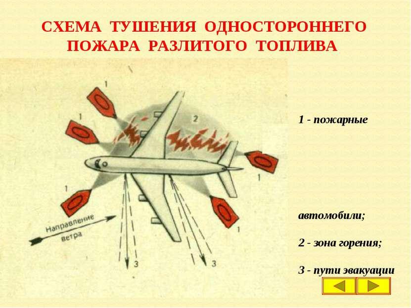 СХЕМА ТУШЕНИЯ ОДНОСТОРОННЕГО ПОЖАРА РАЗЛИТОГО ТОПЛИВА 1 - пожарные автомобили...