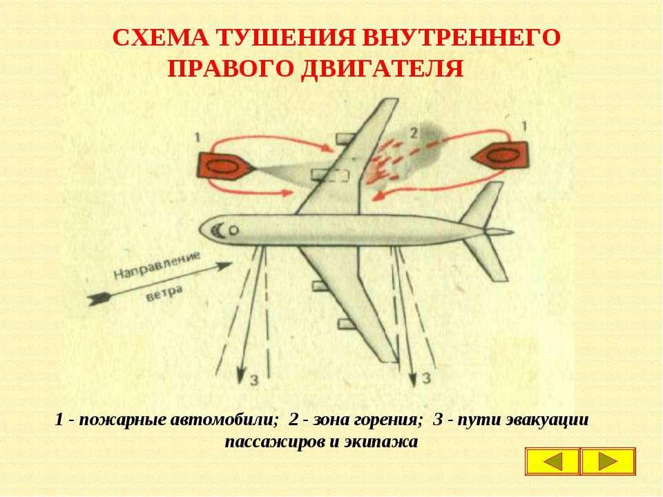 СХЕМА ТУШЕНИЯ ВНУТРЕННЕГО ПРАВОГО ДВИГАТЕЛЯ 1 - пожарные автомобили; 2 - зона...