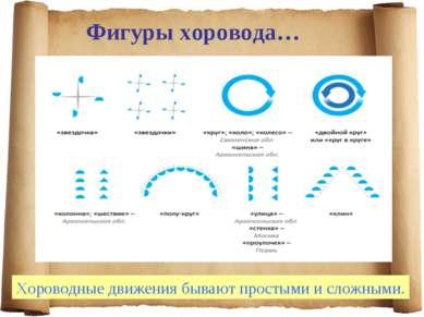 Фигуры хоровода… Хороводные движения бывают простыми и сложными.