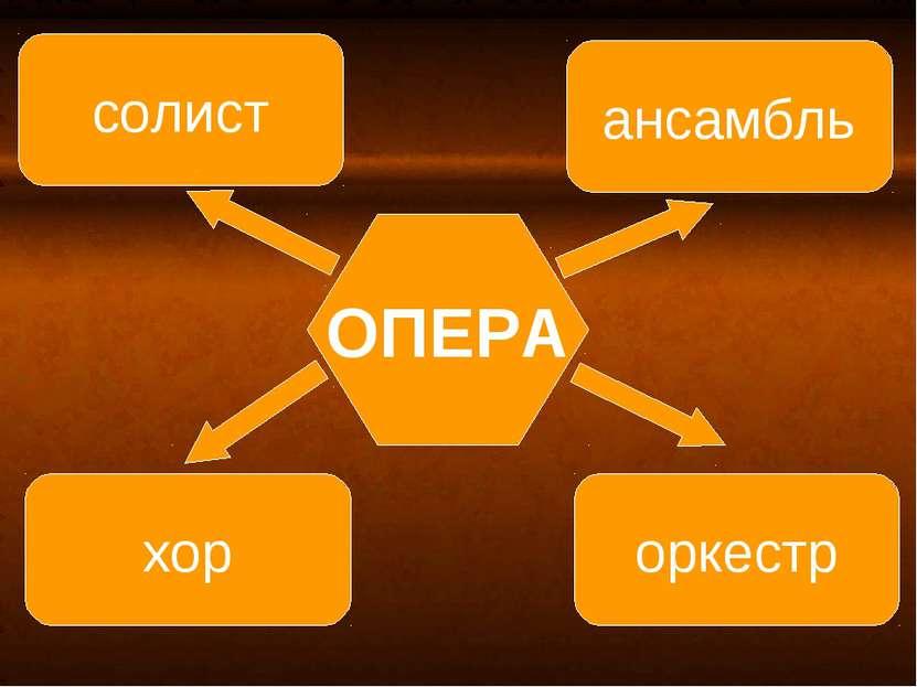 ОПЕРА ансамбль оркестр солист хор