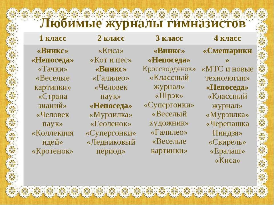 Любимые журналы гимназистов 1 класс 2 класс 3 класс 4 класс «Винкс» «Непоседа...