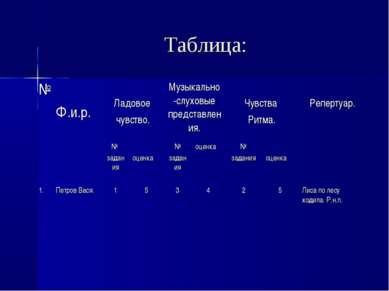 Таблица: № Ф.и.р. Ладовое чувство. Музыкально-слуховые представления. Чувства...