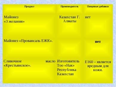 Продукт Производитель Пищевые добавки Майонез «3 желания» Казахстан Г. Алматы...