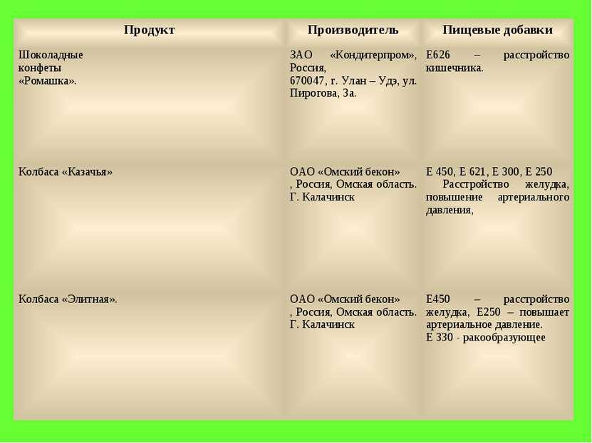 Продукт Производитель Пищевые добавки Шоколадные конфеты «Ромашка». ЗАО «Конд...