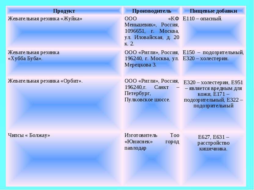 Продукт Производитель Пищевые добавки Жевательная резинка «Жуйка» ООО «КФ Мен...