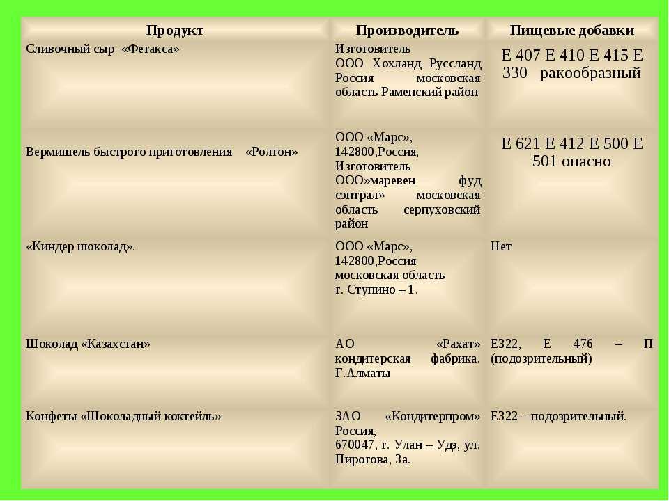 Продукт Производитель Пищевые добавки Сливочный сыр «Фетакса» Изготовитель ОО...