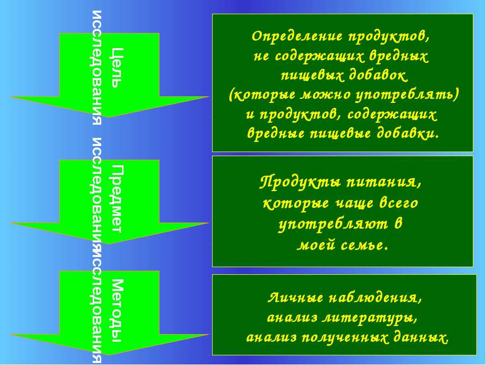 Определение продуктов, не содержащих вредных пищевых добавок (которые можно у...