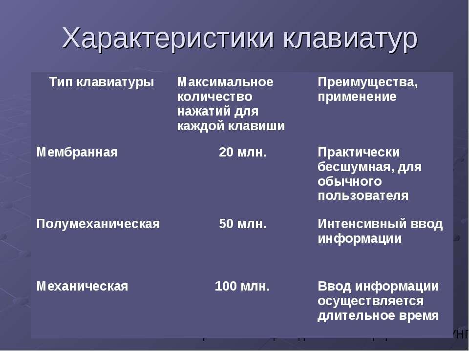 Характеристики клавиатур Усольцева Э.М-А. преподаватель информатики ГОУНПО КПУ