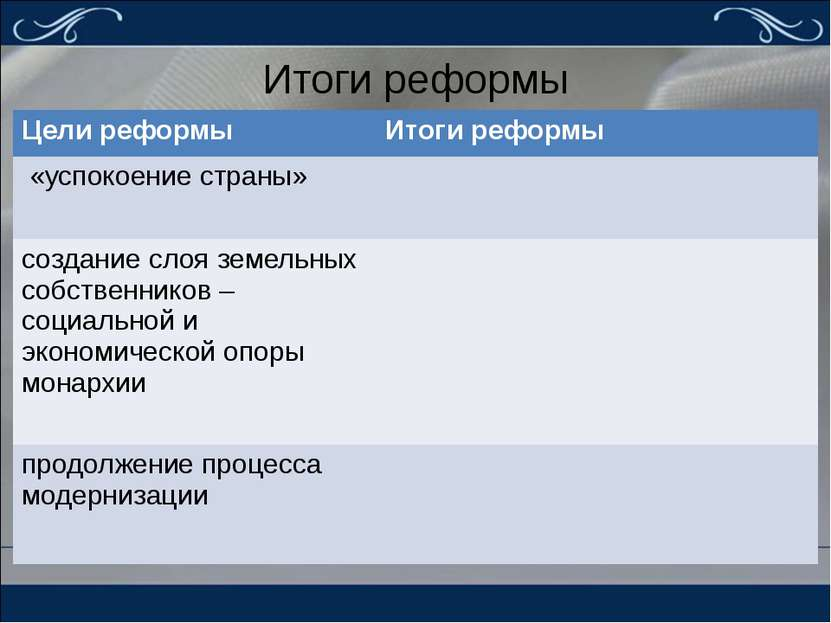 Итоги реформы Цели реформы Итоги реформы «успокоение страны» создание слоя зе...