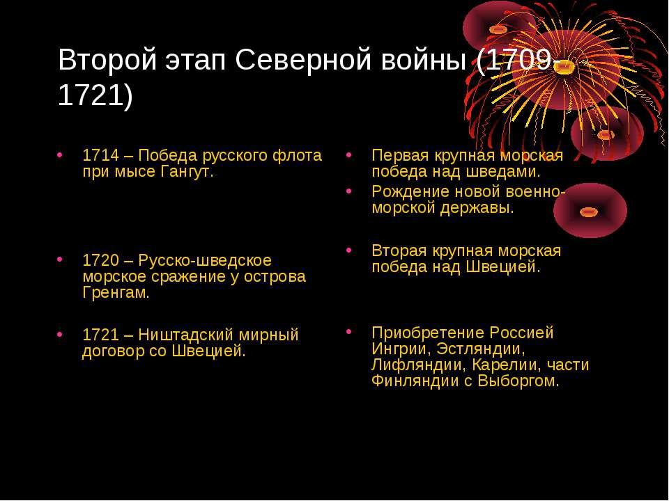Второй этап Северной войны (1709-1721) 1714 – Победа русского флота при мысе ...