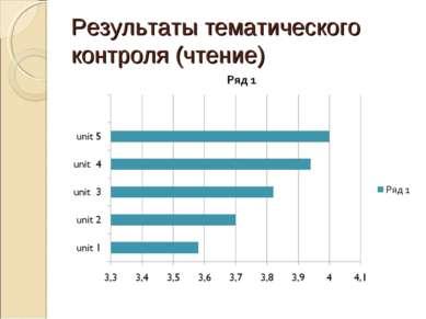 Результаты тематического контроля (чтение)
