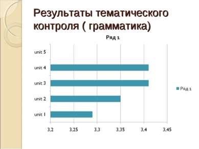 Результаты тематического контроля ( грамматика)