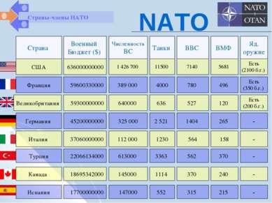 Страна Военный Бюджет ($) Численность ВС Танки ВВС ВМФ Яд. оружие Страны-член...