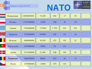 Страны-члены НАТО NATO Нидерланды Польша Греция 12000000000 11791000000 79340...