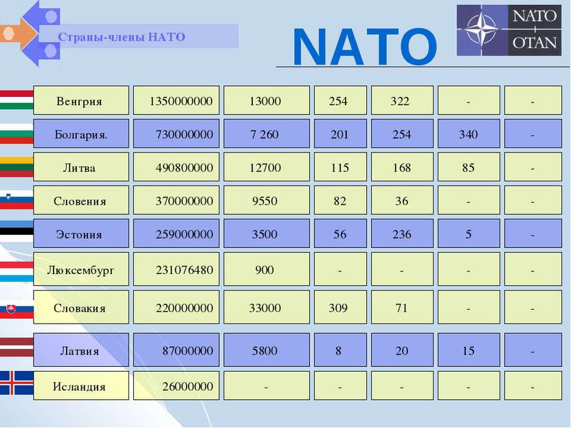 Венгрия 1350000000 13000 254 322 - - Болгария. Литва 730000000 490800000 7 26...