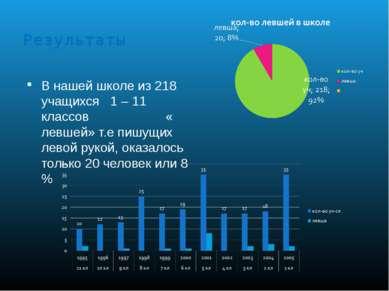 Результаты В нашей школе из 218 учащихся 1 – 11 классов « левшей» т.е пишущих...
