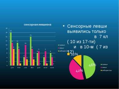 Сенсорные левши выявились только в 7 кл ( 10 из 17-ти) и в 10-м ( 7 из 12)