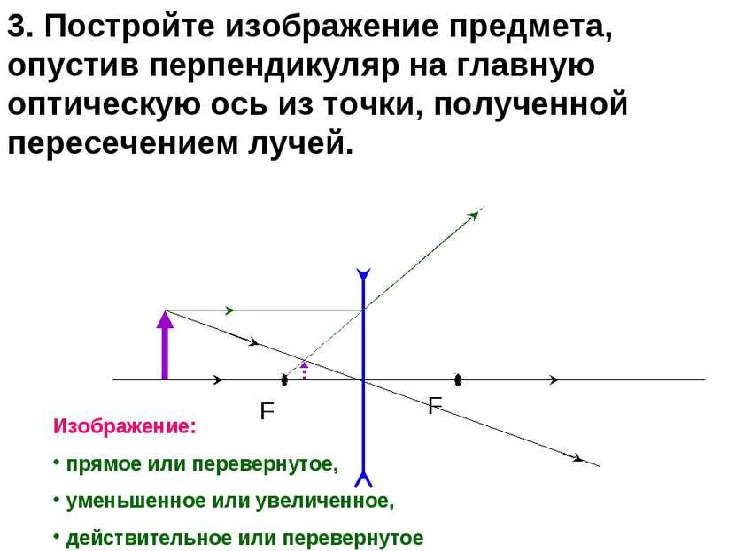 F F 3. Постройте изображение предмета, опустив перпендикуляр на главную оптич...