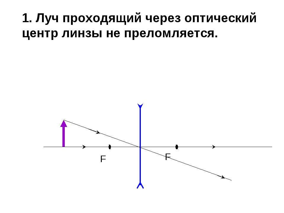 1. Луч проходящий через оптический центр линзы не преломляется. F F