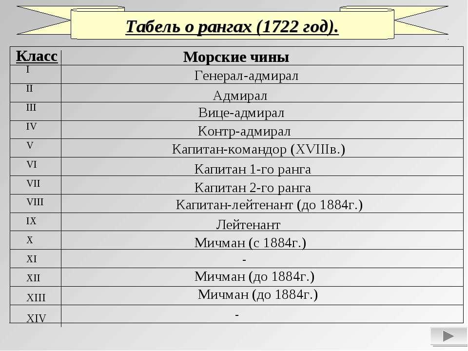 Табель о рангах (1722 год). Класс I II III IV V VI VII VIII IX X XI XII XIII ...