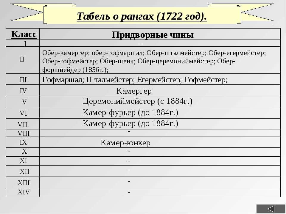 Табель о рангах (1722 год). Класс - Обер-камергер; обер-гофмаршал; Обер-шталм...