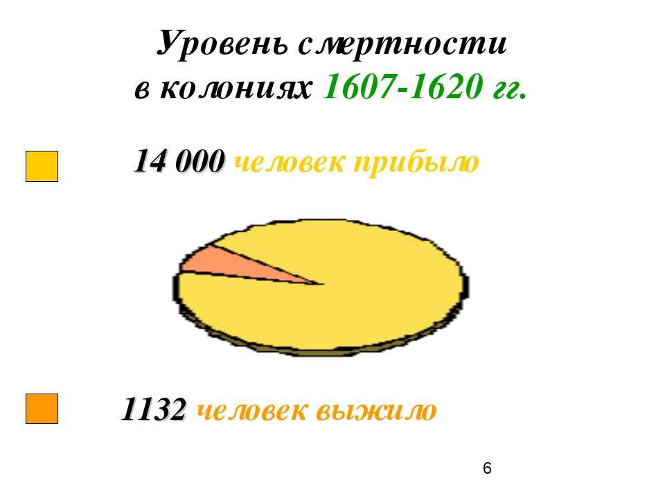 Уровень смертности в колониях 1607-1620 гг.