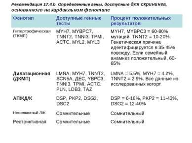 Рекомендация 17.4.b. Определенные гены, доступные для скрининга, основанного ...