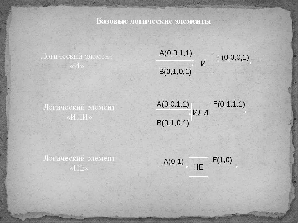 Базовые логические элементы Логический элемент «И» Логический элемент «ИЛИ» Л...