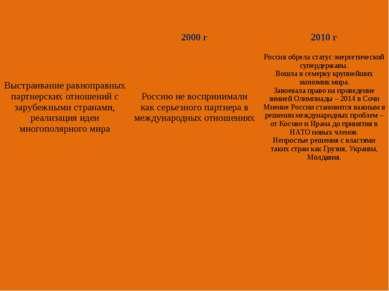 2000 г 2010 г Выстраивание равноправных партнерских отношений с зарубежными с...