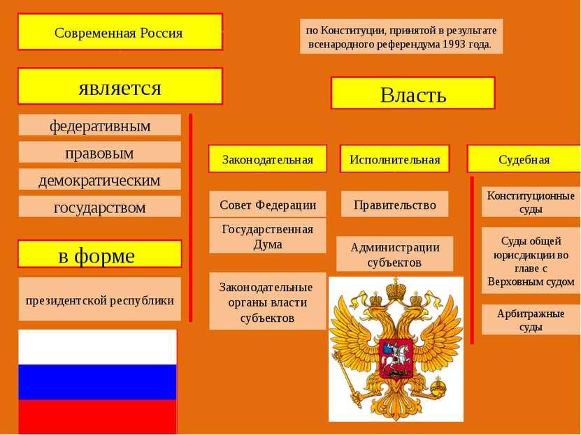 Современная Россия по Конституции, принятой в результате всенародного референ...