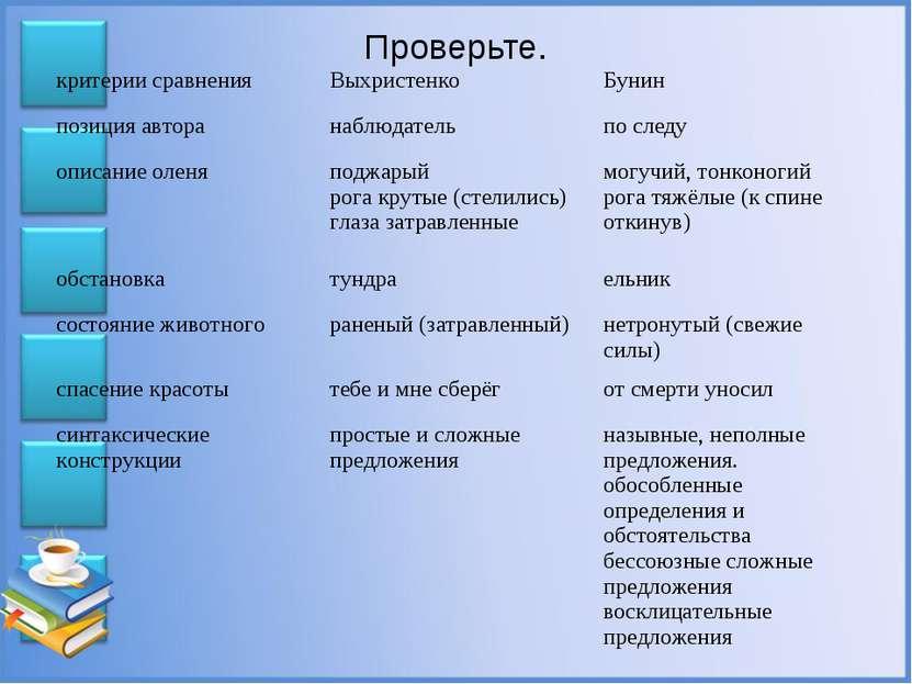 Проверьте. критерии сравнения Выхристенко Бунин позиция автора наблюдатель по...