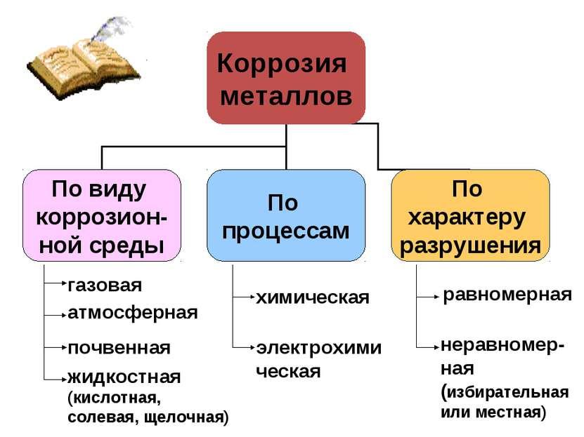 газовая атмосферная почвенная жидкостная (кислотная, солевая, щелочная) химич...