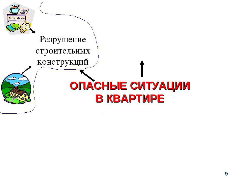 ОПАСНЫЕ СИТУАЦИИ В КВАРТИРЕ Разрушение строительных конструкций *